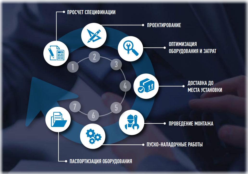 Midea VRF-системы установка под ключ Краснодар кондиционеры одинцово продажа установка
